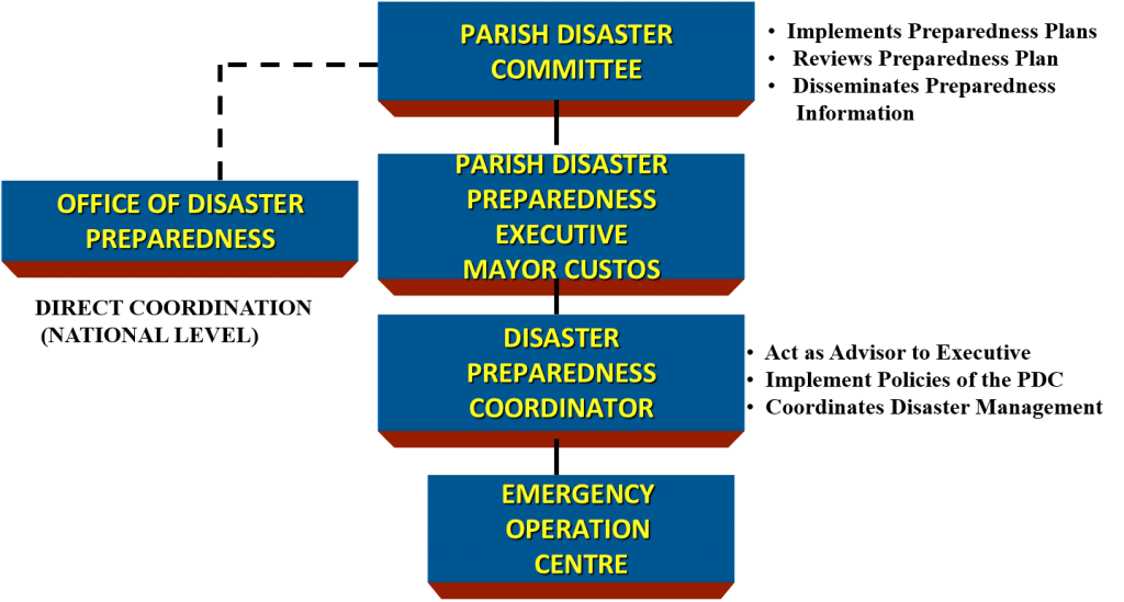 Parish Disaster Committee